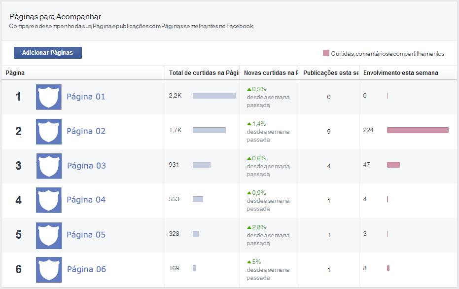 facebook paginas para acompanhar